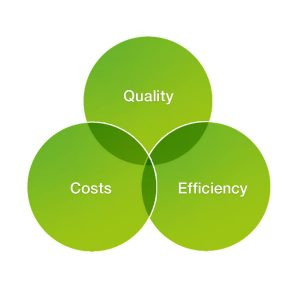 Quality Cost Efficiency